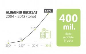 Cantitatea de Aluminiu reciclat