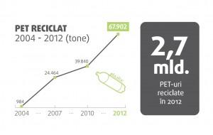 Cantitatea de PET reciclat