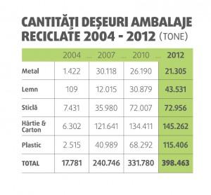 Cantitati de deseuri de ambalaje reciclate
