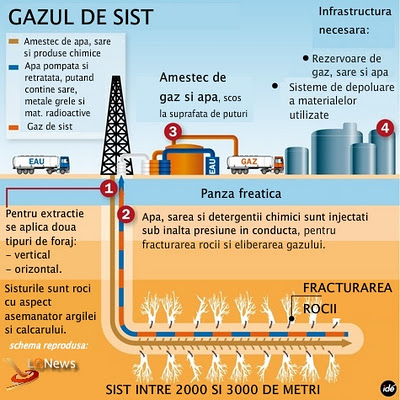 GAZUL DE SIST SCHEMA EXTRACTIE SI POLUARE PANZA FREATICA