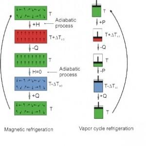 Efectul magnetocaloric