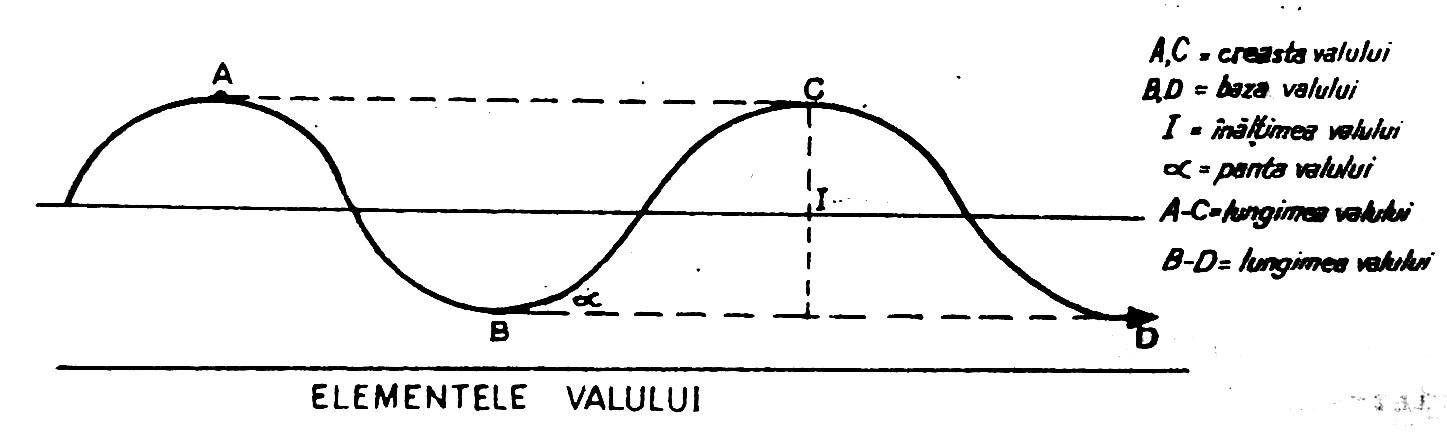 Elementele unui val