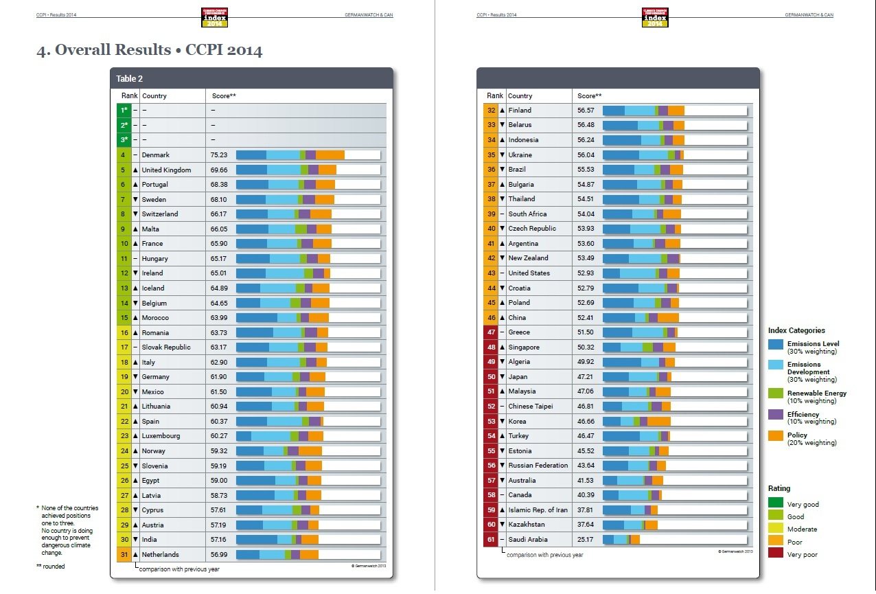 Index CCPI 2014