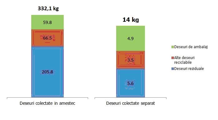 Categoriile de deșeuri generate în mediul urban 346 kg/ om/ an. Sursa: Eco-Rom Ambalaje.