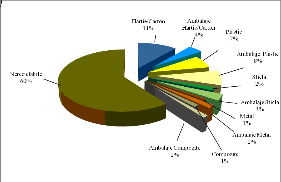 Compoziția deșeurilor menajere generate de populație; din masa deșeurilor reciclabile sunt evidențiate separat deșeurile de ambalaje