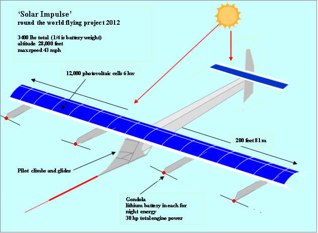 Avionul Solar Impulse
