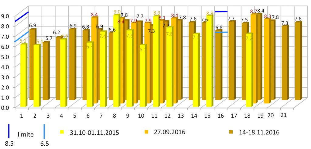 Fig. 4. Valorile pH-ului măsurate în campaniile de teren în arealul PHCTS.