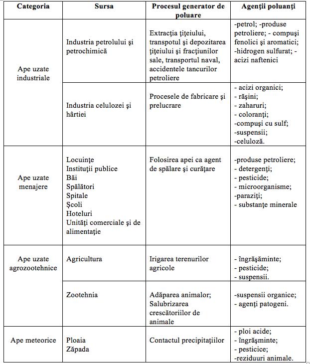 Tabel 1. Surse de poluare a apei şi procesele de provenienţă a acestora Sursa: www.upg-ploiesti.ro