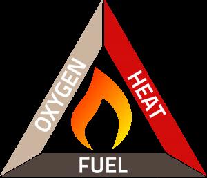 Figura 1 - Triunghiul focului (https://www.elitefire.co.uk/help-advice/basics-fire-triangle/)